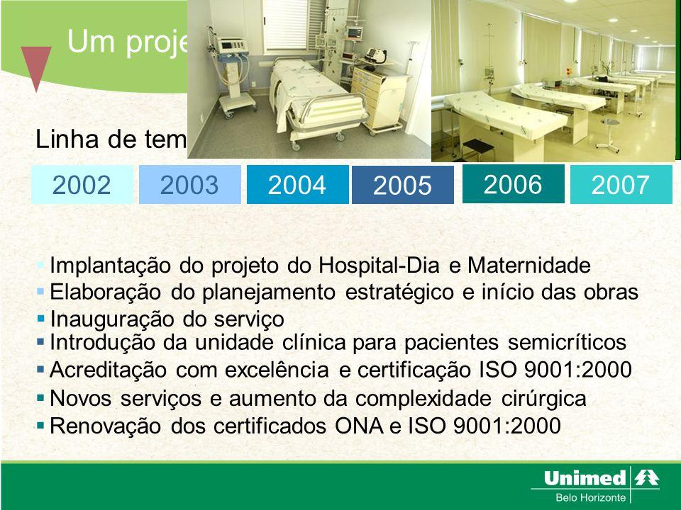 Um projeto em evolução 2007 Linha de tempo: Implantação do projeto do Hospital-Dia e Maternidade 2002 2003 Elaboração do planejamento estratégico e in