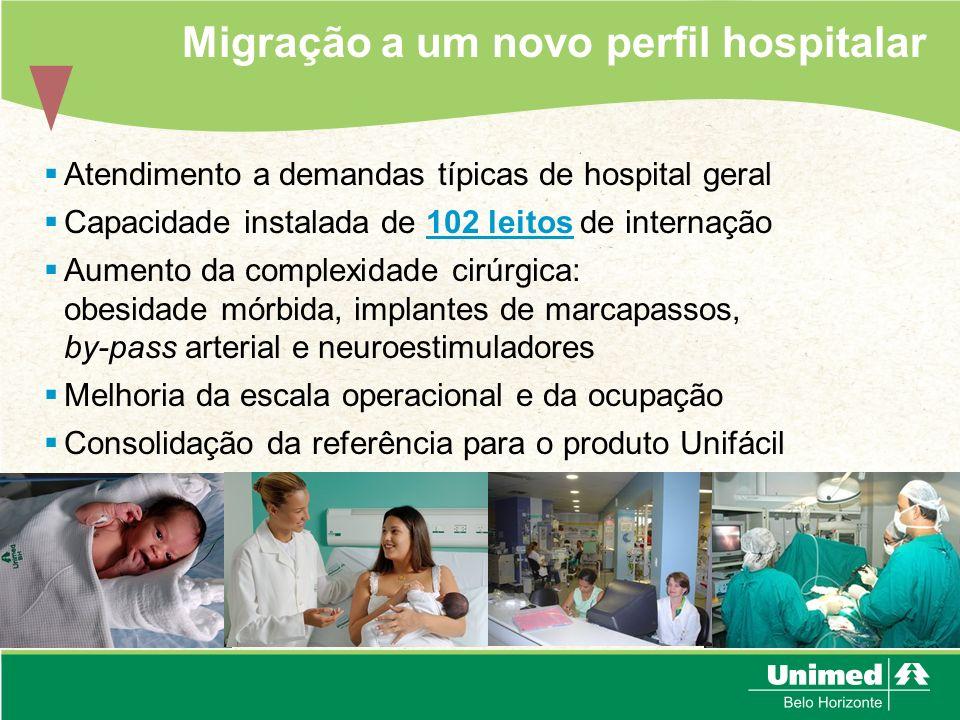 11 leitos clínicos 15 leitos para maternidade 23 leitos em outras unidades de internação 23 leitos na Unidade de Cuidados Progressivos Neonatais 10 leitos no Centro de Terapia Intensiva de Adultos 13 leitos na Clínica de Tratamento da Dor Migração a um novo perfil hospitalar