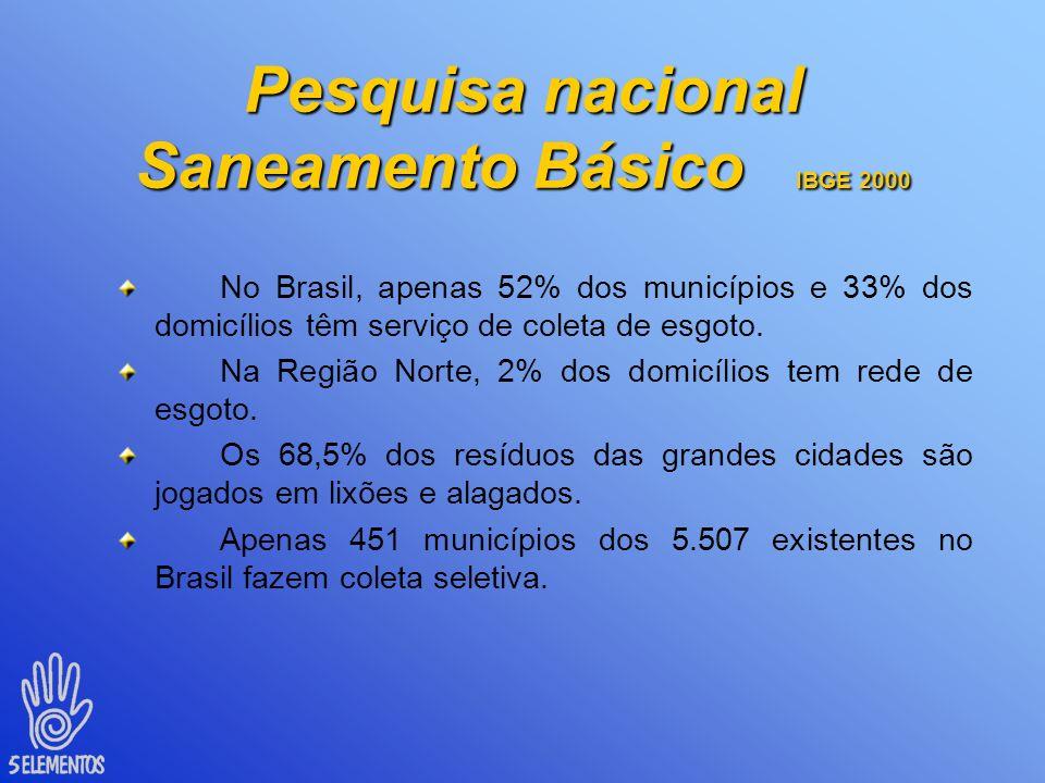 Pesquisa nacional Saneamento Básico Municípios sem abastecimento de água Cidades sem coleta de lixo Municípios sem rede de esgoto Em 19891951242332 Em