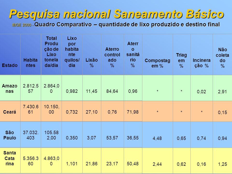 Pesquisa nacional Saneamento Básico IBGE 2000 No Brasil, apenas 52% dos municípios e 33% dos domicílios têm serviço de coleta de esgoto. Na Região Nor