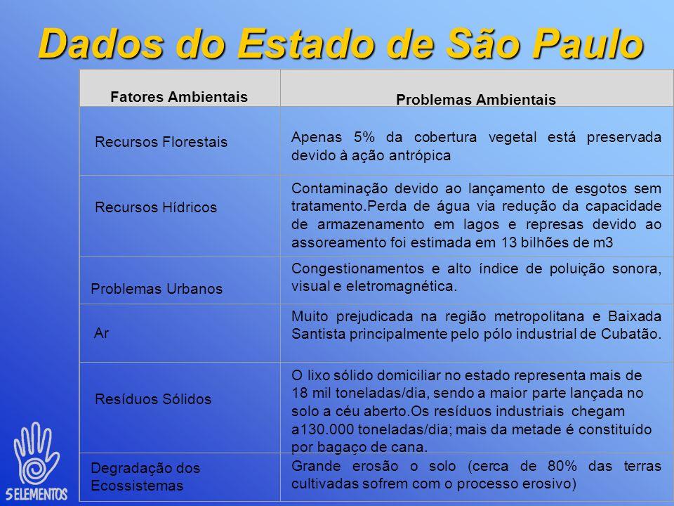 Pesquisa nacional Saneamento Básico IBGE 2000 - Quadro Comparativo – quantidade de lixo produzido e destino final Estado Habita ntes Total Produ ção d
