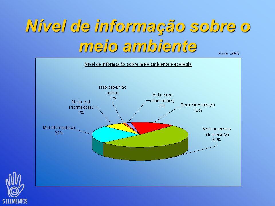 O que o brasileiro pensa do meio ambiente? Fonte: ISER