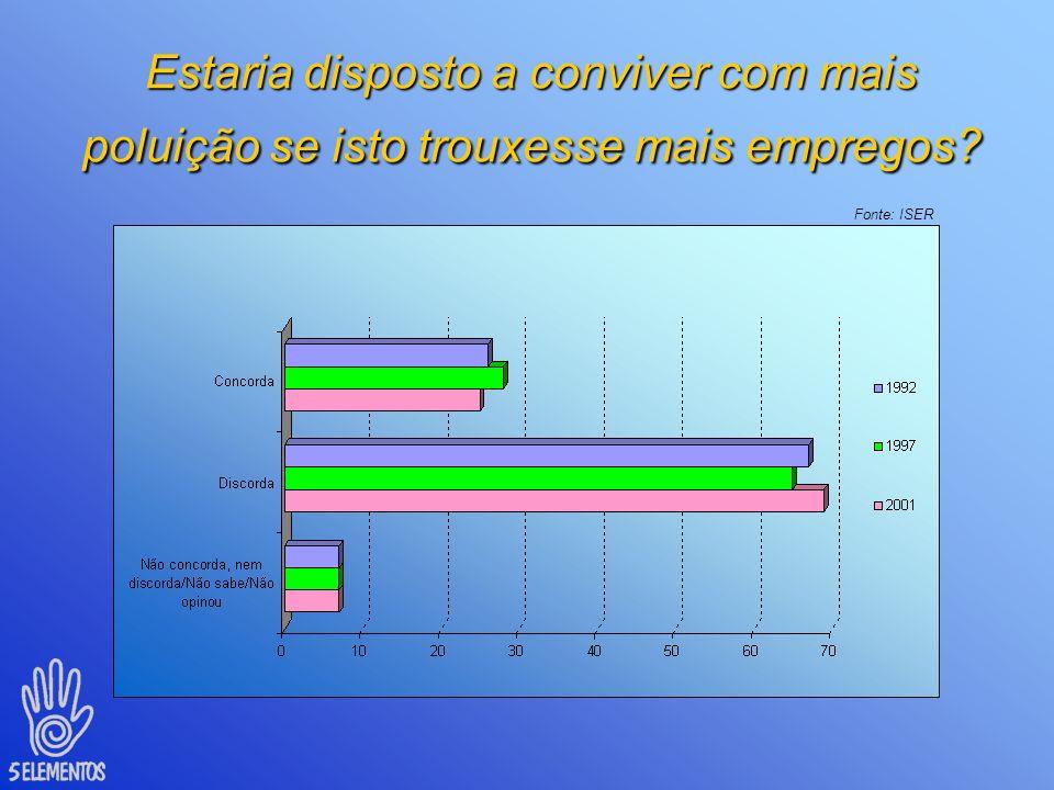Nível de informação sobre o meio ambiente Fonte: ISER