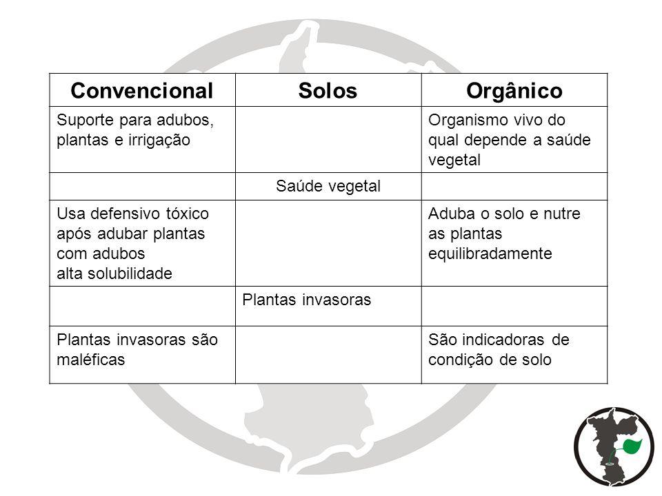 10 ConvencionalSolosOrgânico Suporte para adubos, plantas e irrigação Organismo vivo do qual depende a saúde vegetal Saúde vegetal Usa defensivo tóxic