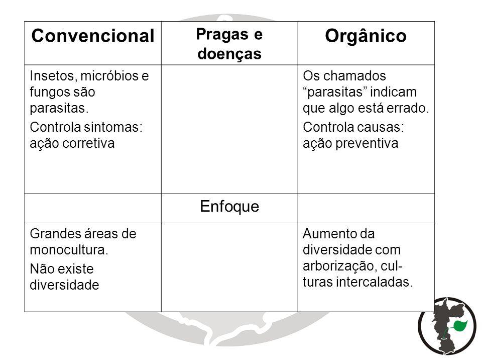 11 Convencional Pragas e doenças Orgânico Insetos, micróbios e fungos são parasitas. Controla sintomas: ação corretiva Os chamados parasitas indicam q