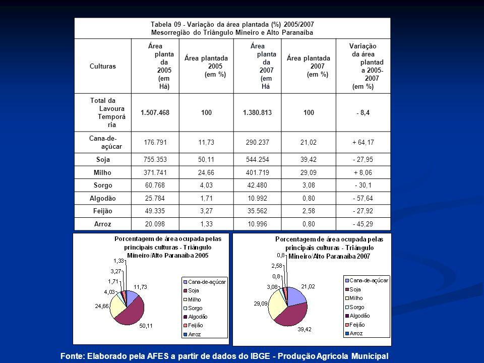 Tabela 09 - Variação da área plantada (%) 2005/2007 Mesorregião do Triângulo Mineiro e Alto Paranaíba Culturas Área planta da 2005 (em Há) Área plantada 2005 (em %) Área planta da 2007 (em Há) Área plantada 2007 (em %) Variação da área plantad a 2005- 2007 (em %) Total da Lavoura Temporá ria 1.507.4681001.380.813100- 8,4 Cana-de- açúcar 176.79111,73290.23721,02+ 64,17 Soja755.35350,11544.25439,42- 27,95 Milho371.74124,66401.71929,09+ 8,06 Sorgo60.7684,0342.4803,08- 30,1 Algodão25.7841,7110.9920,80- 57,64 Feijão49.3353,2735.5622,58- 27,92 Arroz20.0981,3310.9960,80- 45,29 Fonte: Elaborado pela AFES a partir de dados do IBGE - Produção Agrícola Municipal.