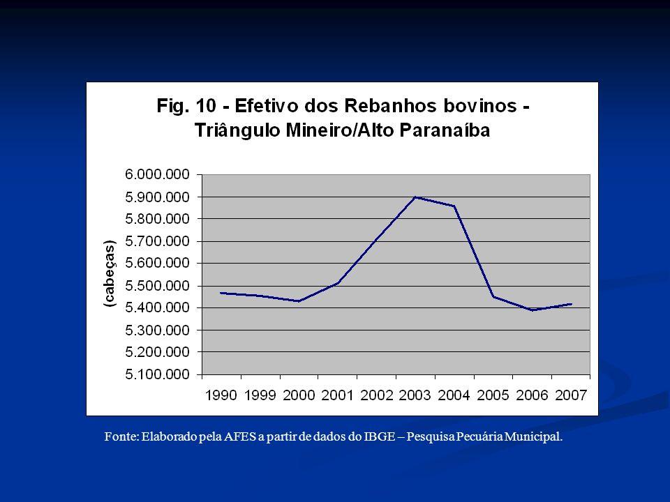 Fonte: Elaborado pela AFES a partir de dados do IBGE – Pesquisa Pecuária Municipal.
