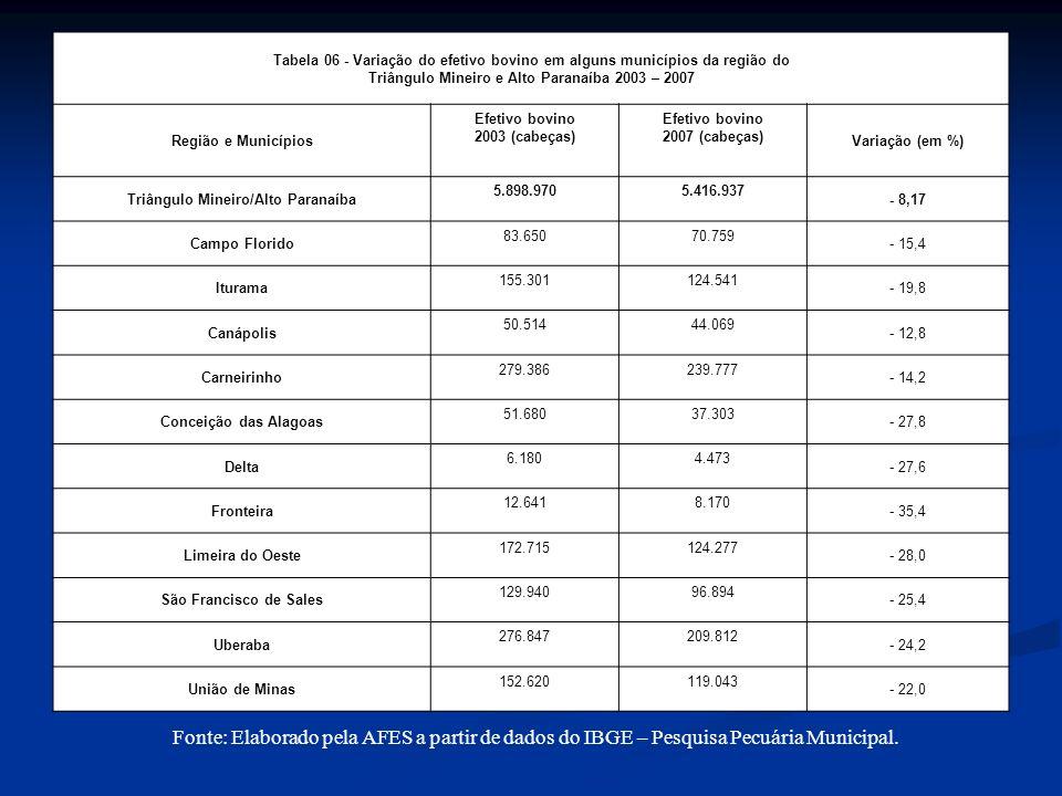Tabela 06 - Variação do efetivo bovino em alguns municípios da região do Triângulo Mineiro e Alto Paranaíba 2003 – 2007 Região e Municípios Efetivo bovino 2003 (cabeças) Efetivo bovino 2007 (cabeças) Variação (em %) Triângulo Mineiro/Alto Paranaíba 5.898.9705.416.937 - 8,17 Campo Florido 83.65070.759 - 15,4 Iturama 155.301124.541 - 19,8 Canápolis 50.51444.069 - 12,8 Carneirinho 279.386239.777 - 14,2 Conceição das Alagoas 51.68037.303 - 27,8 Delta 6.1804.473 - 27,6 Fronteira 12.6418.170 - 35,4 Limeira do Oeste 172.715124.277 - 28,0 São Francisco de Sales 129.94096.894 - 25,4 Uberaba 276.847209.812 - 24,2 União de Minas 152.620119.043 - 22,0 Fonte: Elaborado pela AFES a partir de dados do IBGE – Pesquisa Pecuária Municipal.