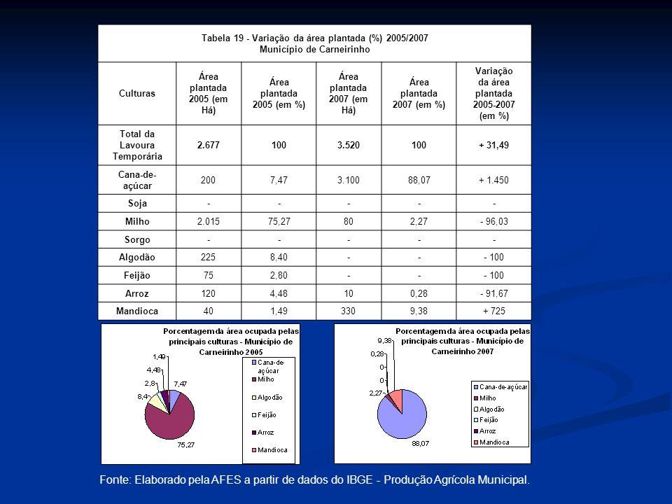 Tabela 19 - Variação da área plantada (%) 2005/2007 Município de Carneirinho Culturas Área plantada 2005 (em Há) Área plantada 2005 (em %) Área plantada 2007 (em Há) Área plantada 2007 (em %) Variação da área plantada 2005-2007 (em %) Total da Lavoura Temporária 2.6771003.520100+ 31,49 Cana-de- açúcar 2007,473.10088,07+ 1.450 Soja----- Milho2.01575,27802,27- 96,03 Sorgo----- Algodão2258,40--- 100 Feijão752,80--- 100 Arroz1204,48100,28- 91,67 Mandioca401,493309,38+ 725 Fonte: Elaborado pela AFES a partir de dados do IBGE - Produção Agrícola Municipal.