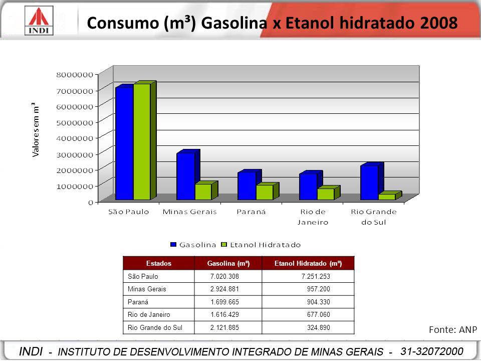 Consumo (m³) Gasolina x Etanol hidratado 2008 Fonte: ANP Valores em m³ EstadosGasolina (m³)Etanol Hidratado (m³) São Paulo 7.020.308 7.251.253 Minas G