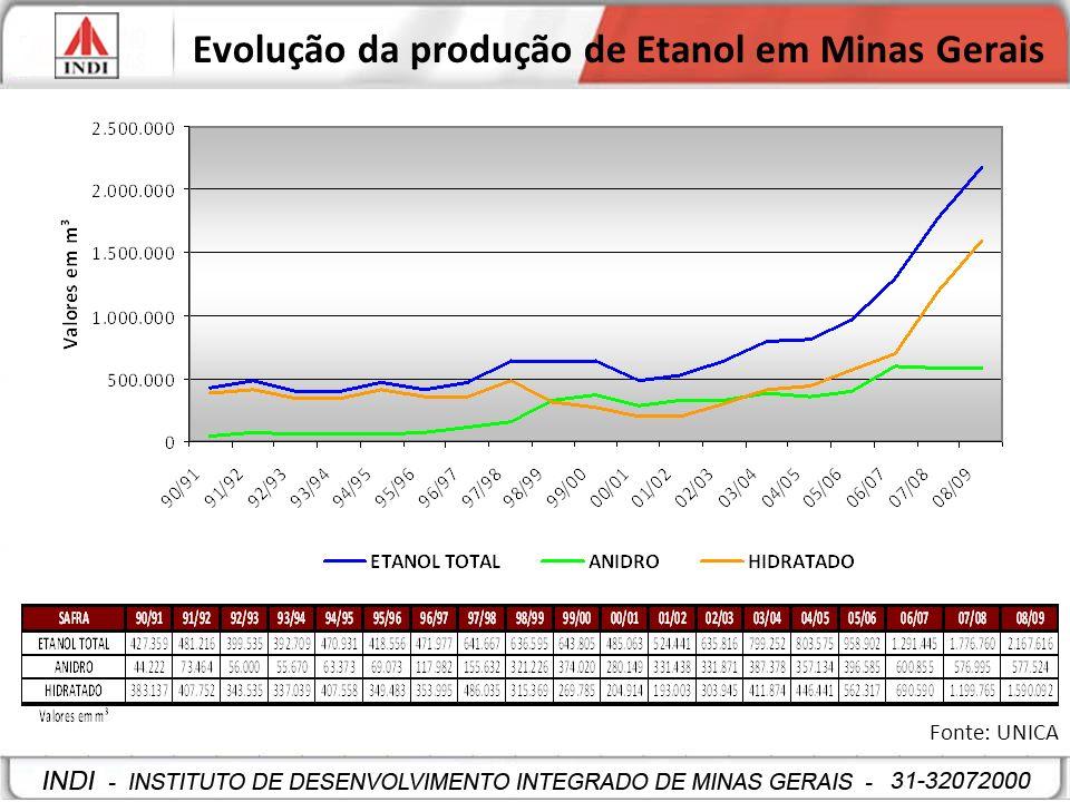 Evolução da produção de Etanol em Minas Gerais Fonte: UNICA