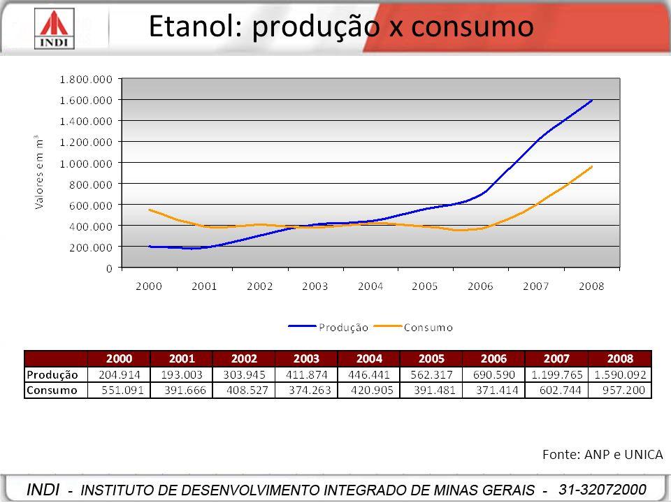 Etanol: produção x consumo Fonte: ANP e UNICA