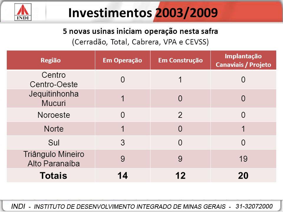 Investimentos 2003/2009 RegiãoEm OperaçãoEm Construção Implantação Canaviais / Projeto Centro Centro-Oeste 010 Jequitinhonha Mucuri 100 Noroeste020 No