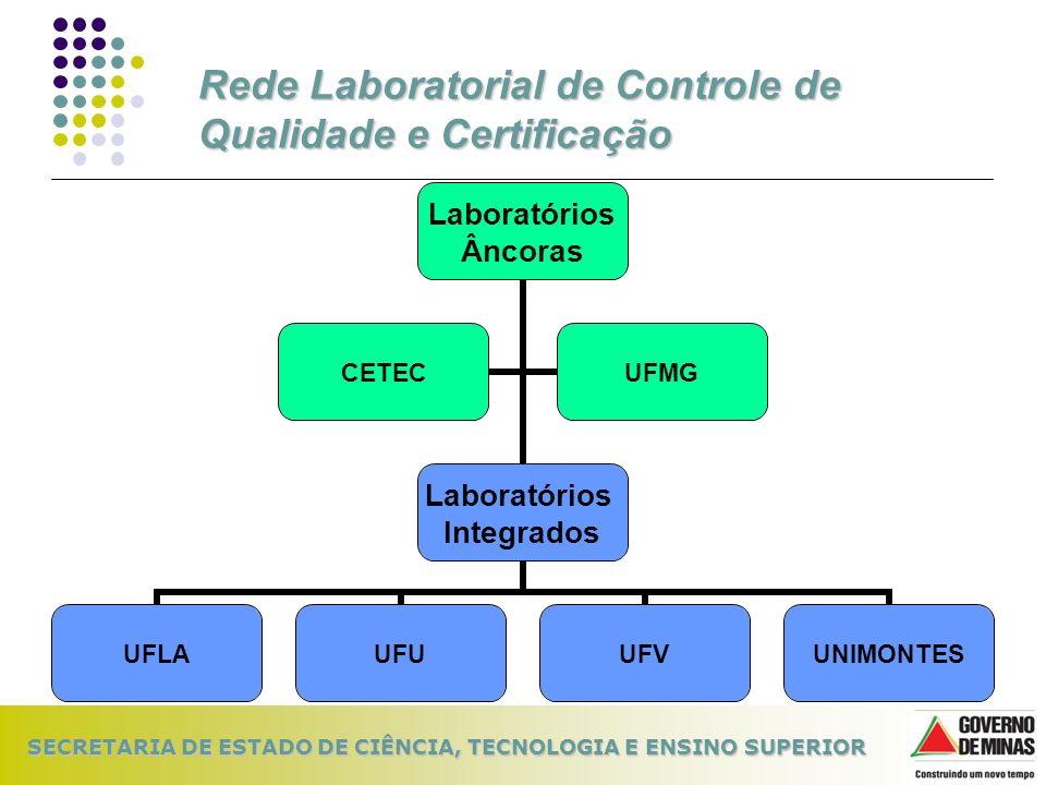 SECRETARIA DE ESTADO DE CIÊNCIA, TECNOLOGIA E ENSINO SUPERIOR Rede Laboratorial de Controle de Qualidade e Certificação Laboratórios Âncoras Laboratór