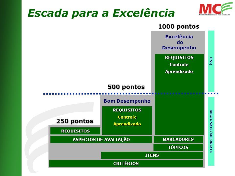 PNQ Excelência do Desempenho Bom Desempenho 250 pontos CRITÉRIOS ASPECTOS DE AVALIAÇÃO REQUISITOS ITENS TÓPICOS 500 pontos 1000 pontos REGIONAIS/SETORIAIS MARCADORES REQUISITOSControleAprendizado REQUISITOSControleAprendizado Escada para a Excelência