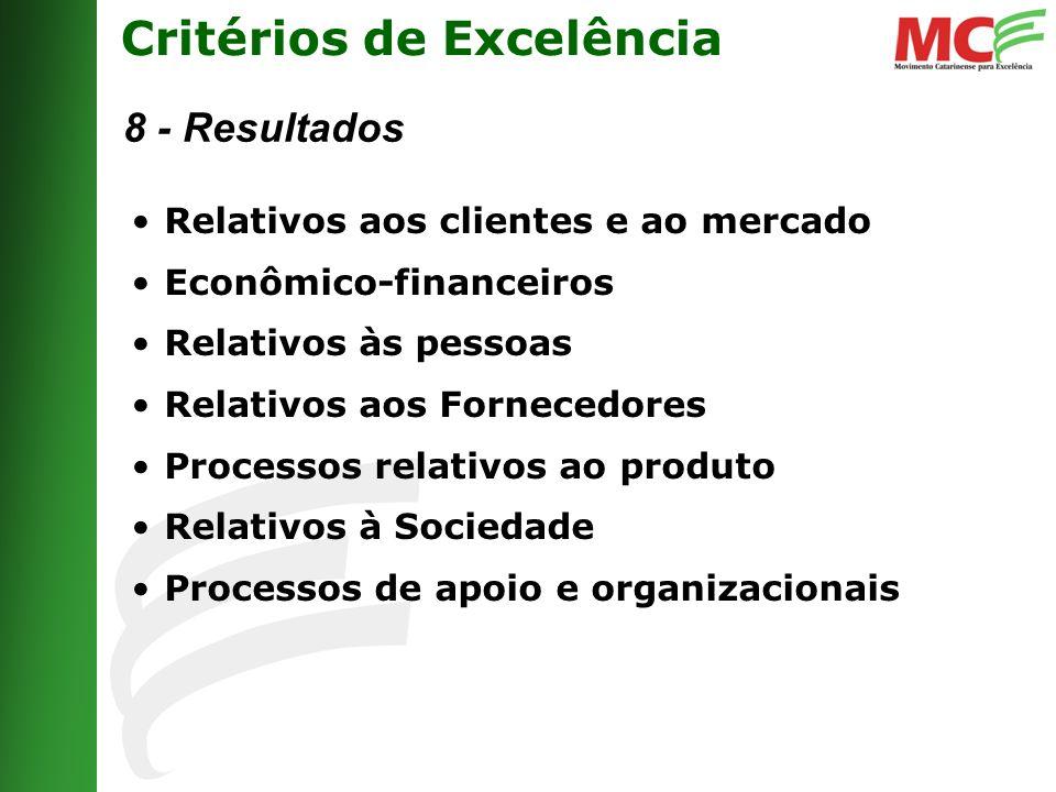 Critérios de Excelência 8 - Resultados Relativos aos clientes e ao mercado Econômico-financeiros Relativos às pessoas Relativos aos Fornecedores Processos relativos ao produto Relativos à Sociedade Processos de apoio e organizacionais