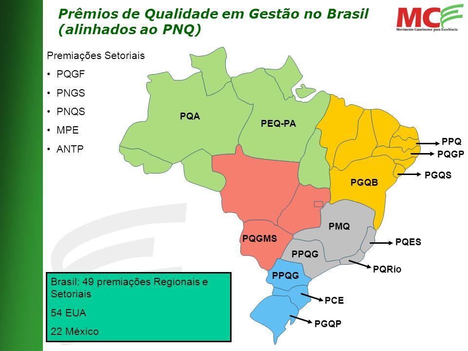 Prêmios de Qualidade em Gestão no Brasil (alinhados ao PNQ) PMQ PGQP PQES PQA PQRio PGQB PGQS PPQG Brasil: 49 premiações Regionais e Setoriais 54 EUA 22 México Premiações Setoriais PQGF PNGS PNQS MPE ANTP PQGMS PCE PPQG PEQ-PA PQGP PPQ