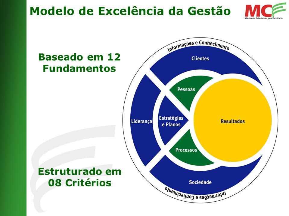 Modelo de Excelência da Gestão Baseado em 12 Fundamentos Estruturado em 08 Critérios