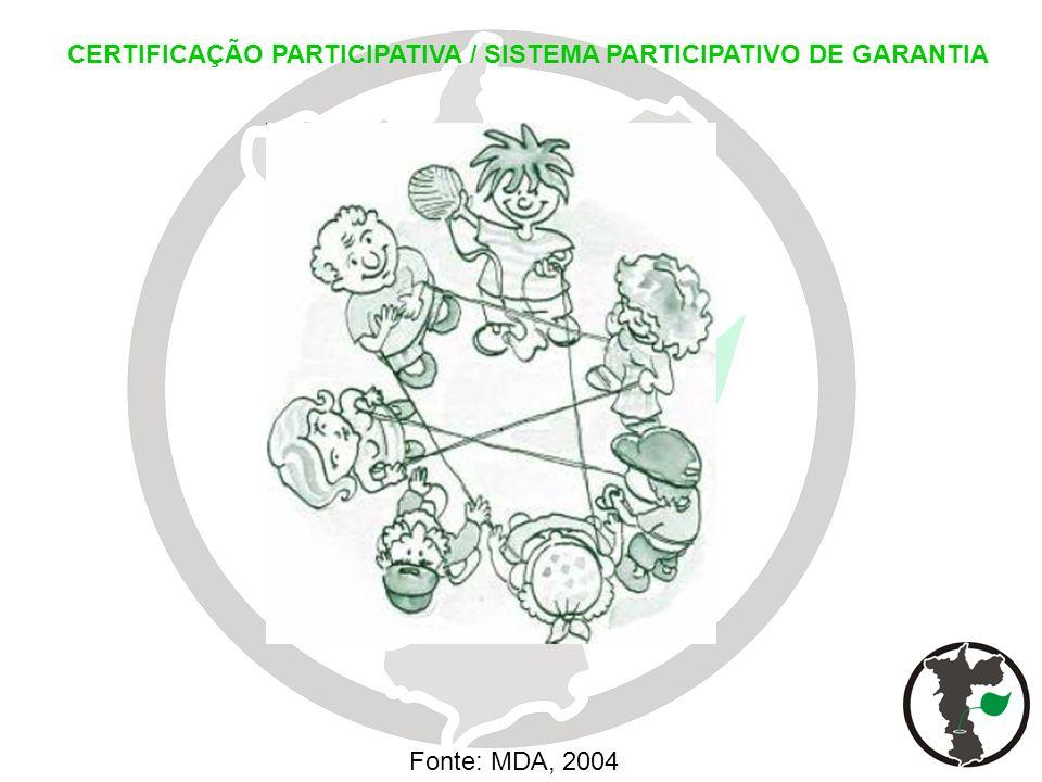 Fonte: MDA, 2004 CERTIFICAÇÃO PARTICIPATIVA / SISTEMA PARTICIPATIVO DE GARANTIA