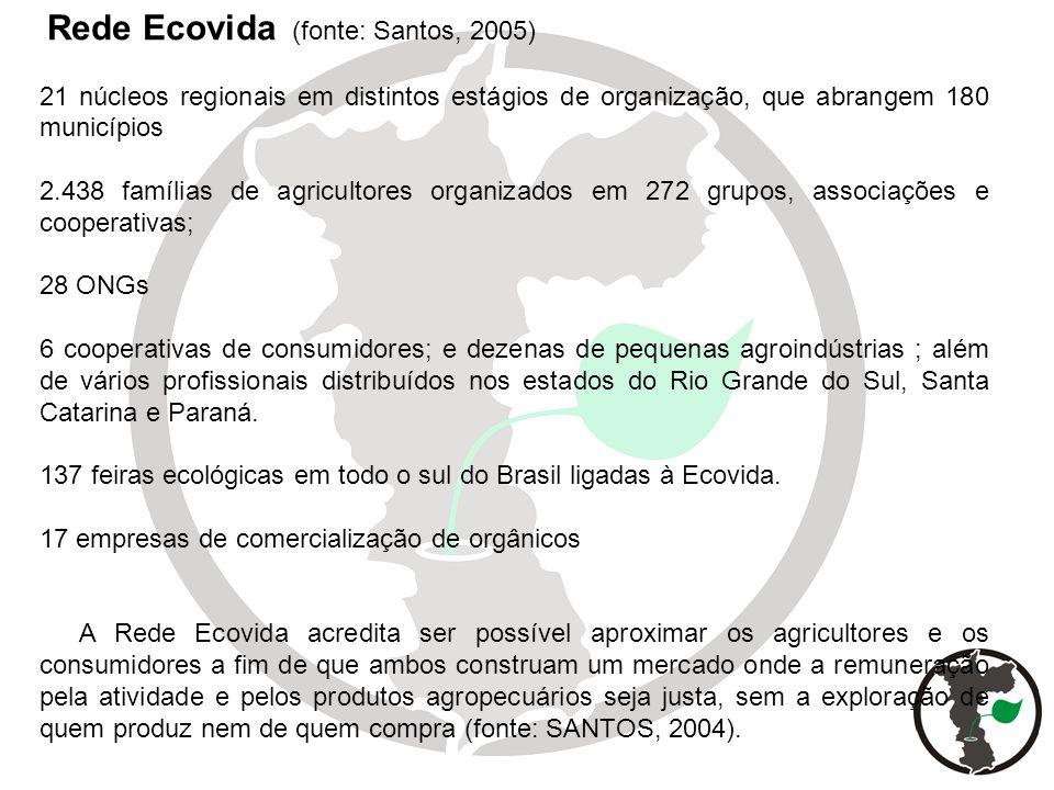 Rede Ecovida (fonte: Santos, 2005) 21 núcleos regionais em distintos estágios de organização, que abrangem 180 municípios 2.438 famílias de agricultor