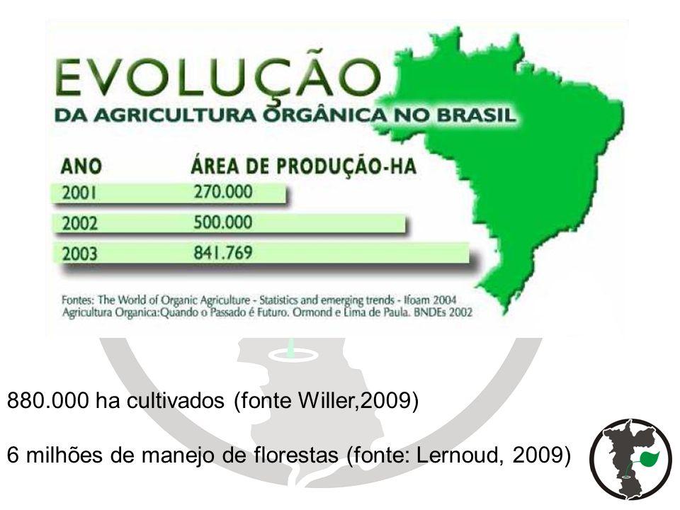 880.000 ha cultivados (fonte Willer,2009) 6 milhões de manejo de florestas (fonte: Lernoud, 2009)