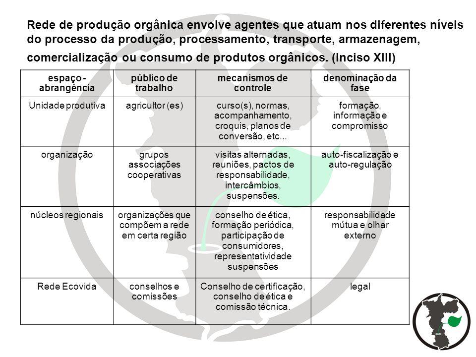 Rede de produção orgânica envolve agentes que atuam nos diferentes níveis do processo da produção, processamento, transporte, armazenagem, comercializ