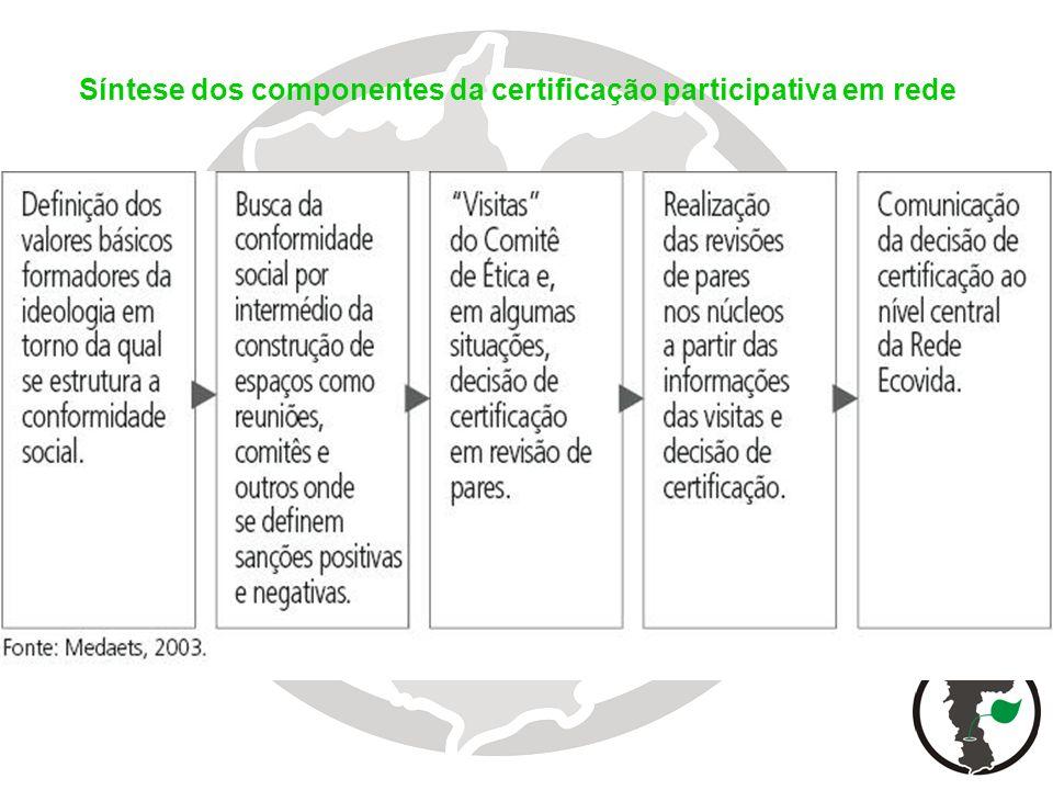 Síntese dos componentes da certificação participativa em rede