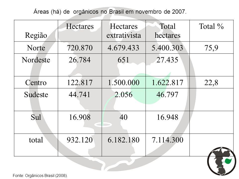 Áreas (há) de orgânicos no Brasil em novembro de 2007. Fonte: Orgânicos Brasil (2008). Região HectaresHectares extrativista Total hectares Total % Nor