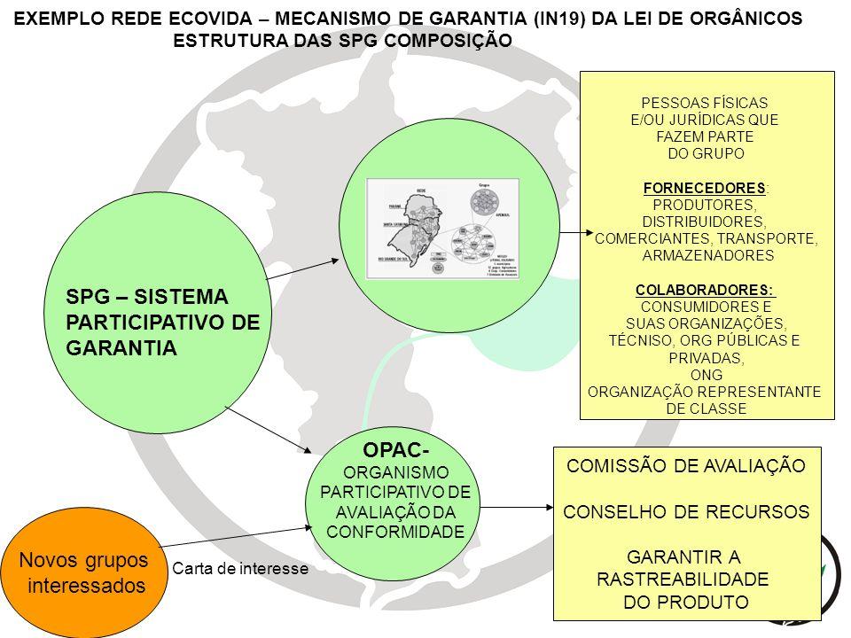 SPG – SISTEMA PARTICIPATIVO DE GARANTIA OPAC- ORGANISMO PARTICIPATIVO DE AVALIAÇÃO DA CONFORMIDADE PESSOAS FÍSICAS E/OU JURÍDICAS QUE FAZEM PARTE DO G