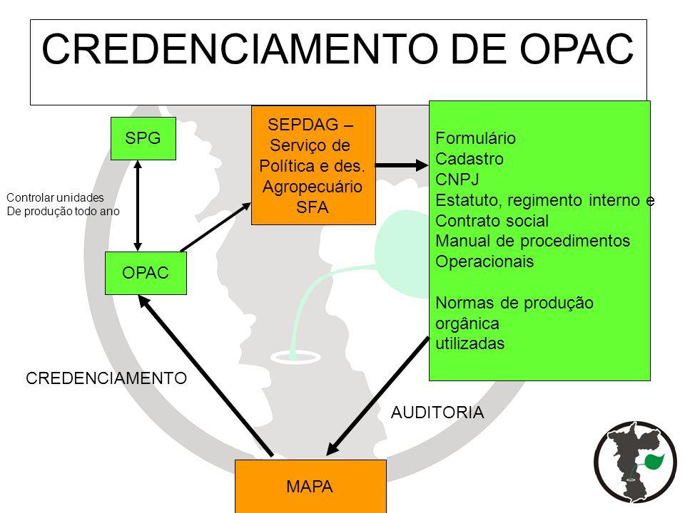 CREDENCIAMENTO DE OPAC SPG OPAC SEPDAG – Serviço de Política e des. Agropecuário SFA Formulário Cadastro CNPJ Estatuto, regimento interno e Contrato s