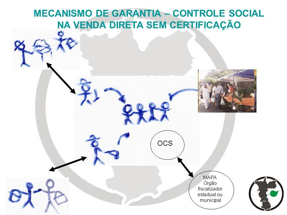MECANISMO DE GARANTIA – CONTROLE SOCIAL NA VENDA DIRETA SEM CERTIFICAÇÃO OCS MAPA Órgão fiscalizador estadual ou municipal