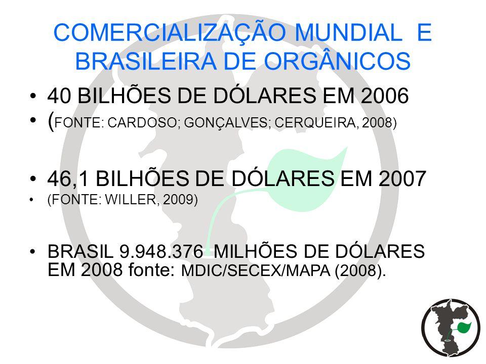 COMERCIALIZAÇÃO MUNDIAL E BRASILEIRA DE ORGÂNICOS 40 BILHÕES DE DÓLARES EM 2006 ( FONTE: CARDOSO; GONÇALVES; CERQUEIRA, 2008) 46,1 BILHÕES DE DÓLARES