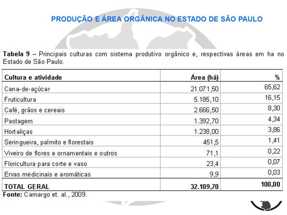 PRODUÇÃO E ÁREA ORGÂNICA NO ESTADO DE SÃO PAULO