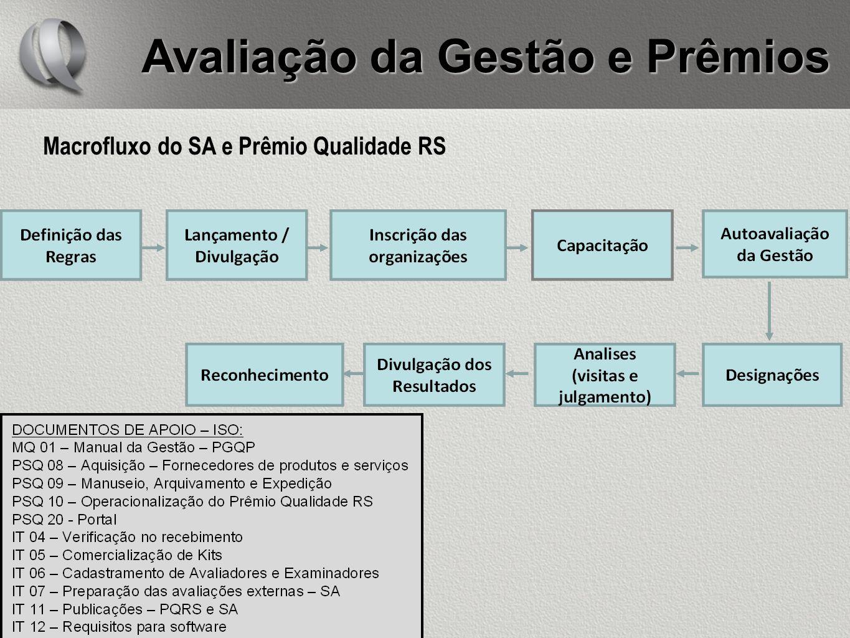 Avaliação da Gestão e Prêmios Macrofluxo do SA e Prêmio Qualidade RS