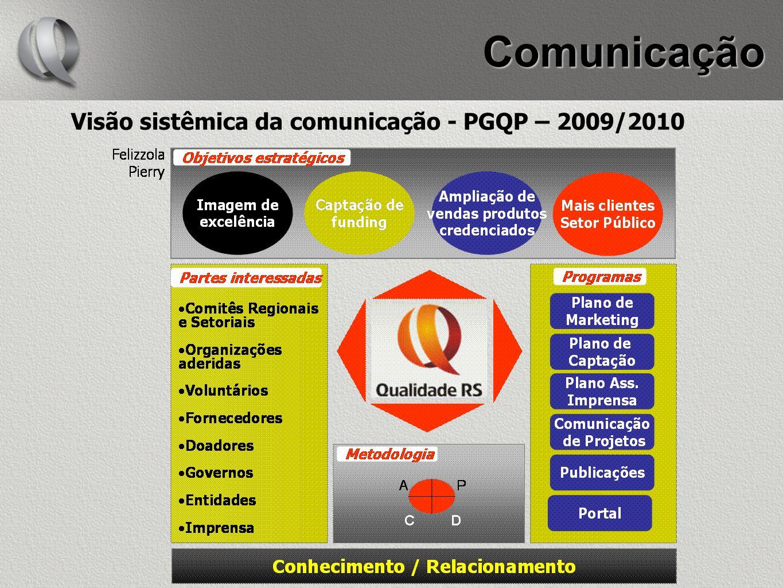 Comunicação Visão sistêmica da comunicação - PGQP – 2009/2010