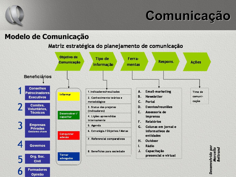 Modelo de Comunicação Comunicação