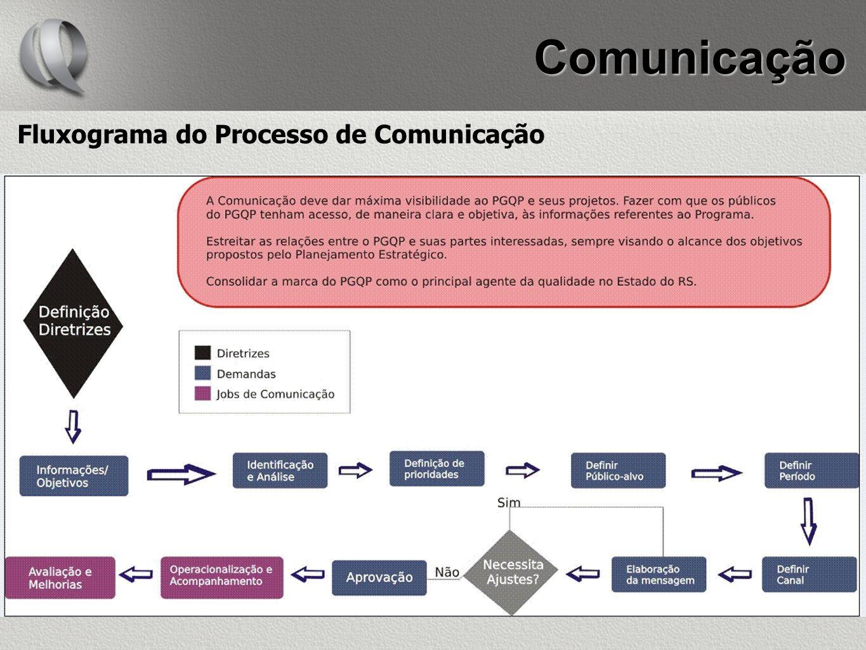 Comunicação Fluxograma do Processo de Comunicação