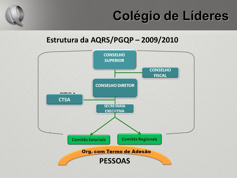 Colégio de Líderes Estrutura da AQRS/PGQP – 2009/2010 CONSELHO DIRETOR CONSELHO FISCAL SECRETARIA EXECUTIVA Comitês Setoriais Comitês Regionais PESSOA