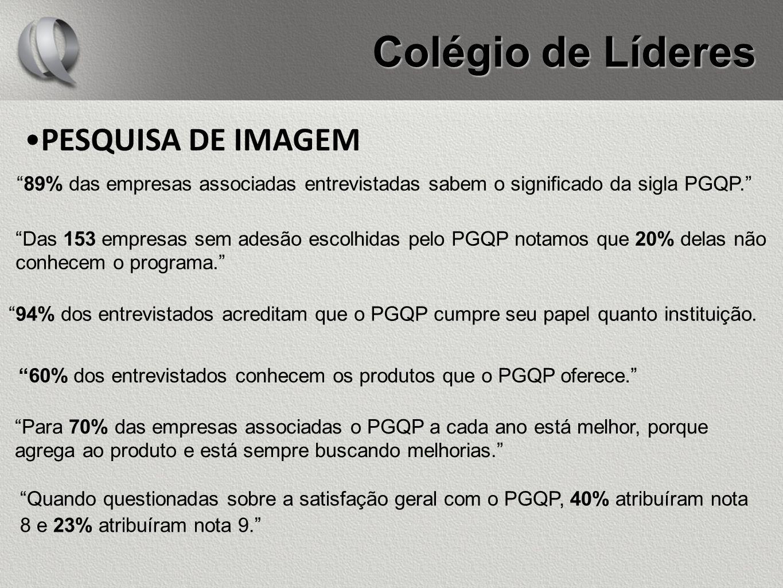 PESQUISA DE IMAGEM 89% das empresas associadas entrevistadas sabem o significado da sigla PGQP. Das 153 empresas sem adesão escolhidas pelo PGQP notam