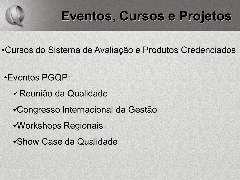 Eventos, Cursos e Projetos Cursos do Sistema de Avaliação e Produtos Credenciados Eventos PGQP: Reunião da Qualidade Congresso Internacional da Gestão