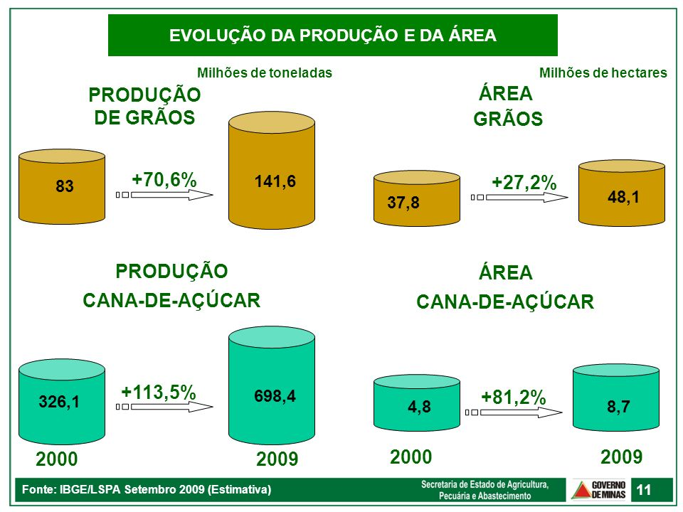 EVOLUÇÃO DA PRODUÇÃO E DA ÁREA Fonte: IBGE/LSPA Setembro 2009 (Estimativa) 11 141,6 +70,6% 326,1 698,4 +113,5% 4,88,7 20002009 +81,2% 83 PRODUÇÃO DE G
