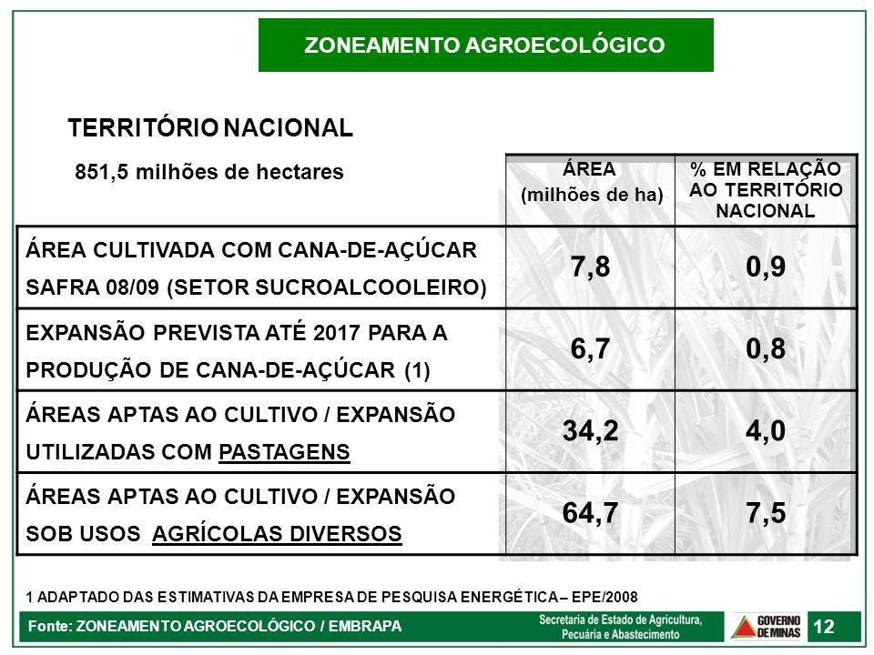 Fonte: ZONEAMENTO AGROECOLÓGICO / EMBRAPA 12 ZONEAMENTO AGROECOLÓGICO ÁREA (milhões de ha) % EM RELAÇÃO AO TERRITÓRIO NACIONAL ÁREA CULTIVADA COM CANA