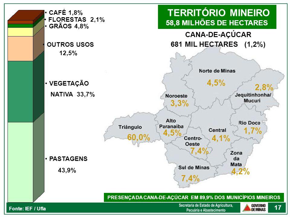 17 TERRITÓRIO MINEIRO 58,8 MILHÕES DE HECTARES Fonte: IEF / Ufla PASTAGENS 43,9% VEGETAÇÃO NATIVA 33,7% OUTROS USOS 12,5% GRÃOS 4,8% FLORESTAS 2,1% CA