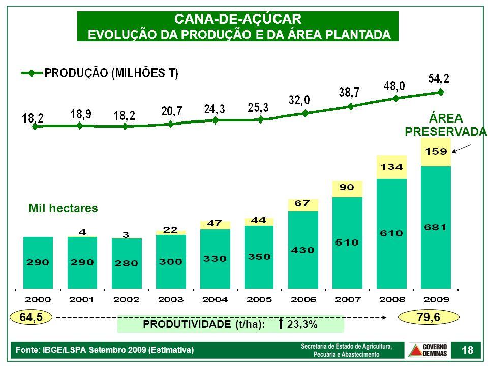 CANA-DE-AÇÚCAR EVOLUÇÃO DA PRODUÇÃO E DA ÁREA PLANTADA Fonte: IBGE/LSPA Setembro 2009 (Estimativa) 64,5 79,6 PRODUTIVIDADE (t/ha): 23,3% Mil hectares