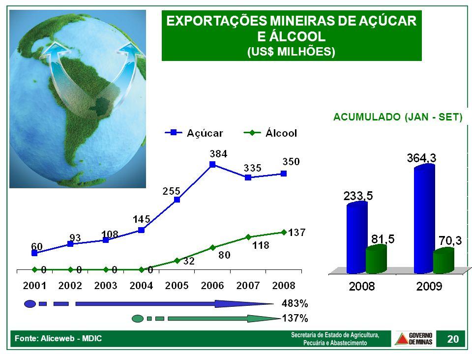 20 Fonte: Aliceweb - MDIC EXPORTAÇÕES MINEIRAS DE AÇÚCAR E ÁLCOOL (US$ MILHÕES) ACUMULADO (JAN - SET) 483% 137%