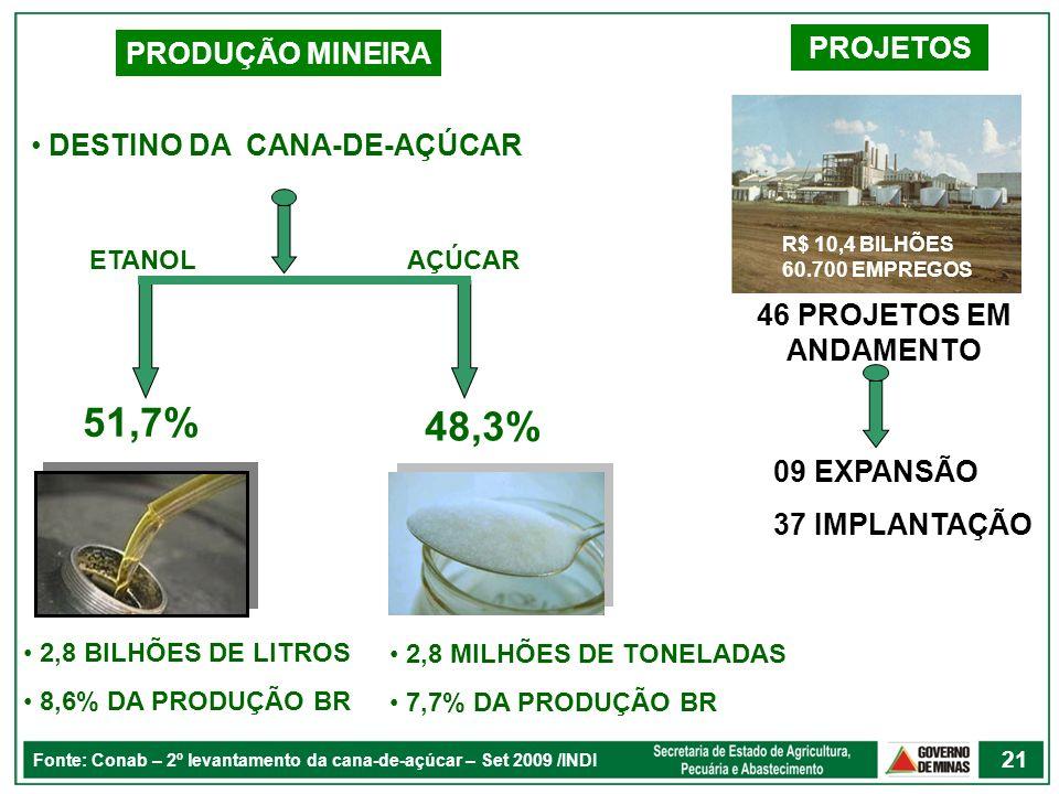 PRODUÇÃO MINEIRA DESTINO DA CANA-DE-AÇÚCAR 51,7% 48,3% 2,8 MILHÕES DE TONELADAS 7,7% DA PRODUÇÃO BR 2,8 BILHÕES DE LITROS 8,6% DA PRODUÇÃO BR PROJETOS