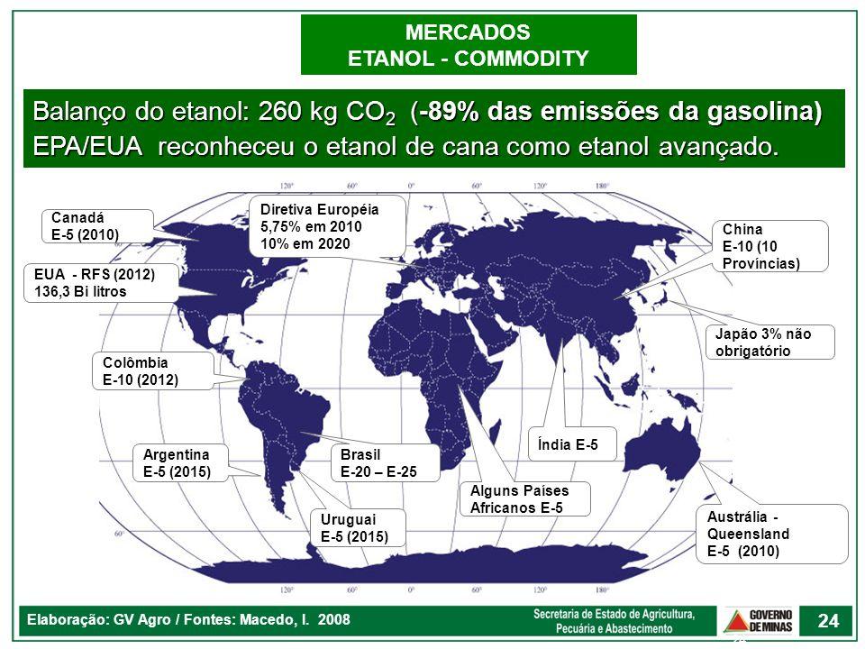 Elaboração: GV Agro / Fontes: Macedo, I. 2008 24 Balanço do etanol: 260 kg CO 2 (-89% das emissões da gasolina) EPA/EUA reconheceu o etanol de cana co