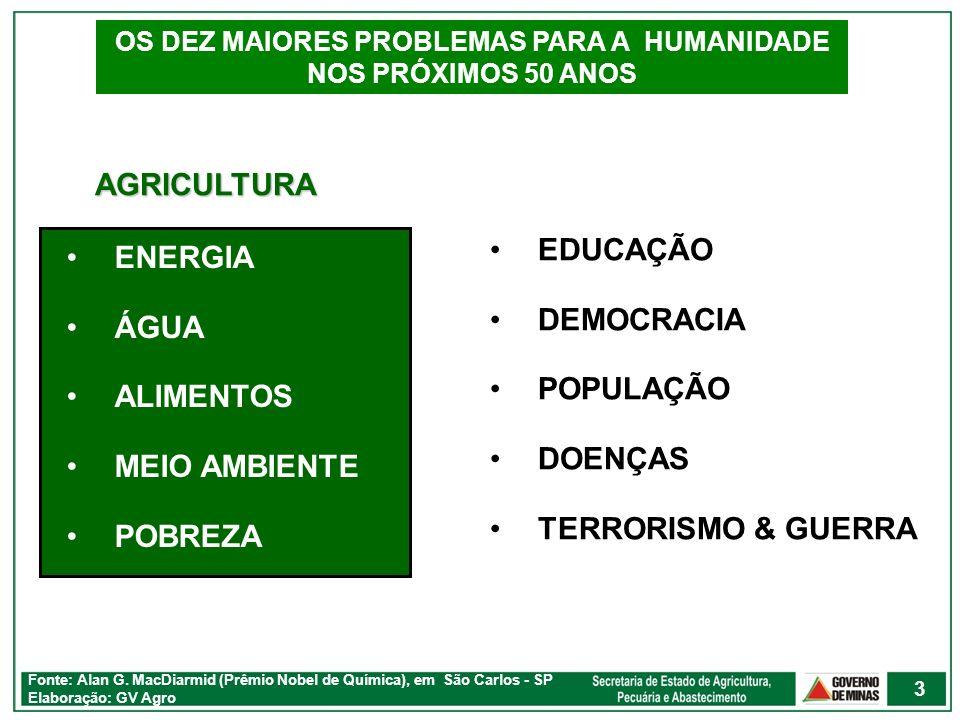AGRICULTURA ENERGIA ÁGUA ALIMENTOS MEIO AMBIENTE POBREZA Fonte: Alan G. MacDiarmid (Prêmio Nobel de Química), em São Carlos - SP Elaboração: GV Agro O