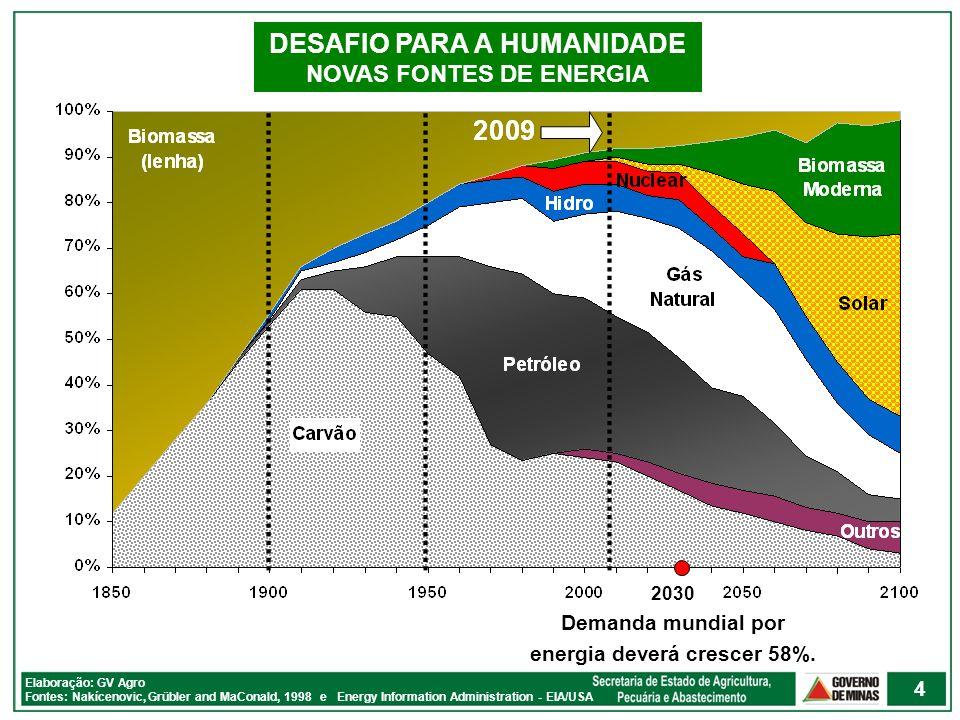 Elaboração: GV Agro Fonte: BPStatistical Review of World Energy CONSUMO PER CAPITA DE ENERGIA - 2006 Trópico de Câncer Trópico de Capricórnio Equador Em TEP Região Tropical: favorável à produção de cana 5