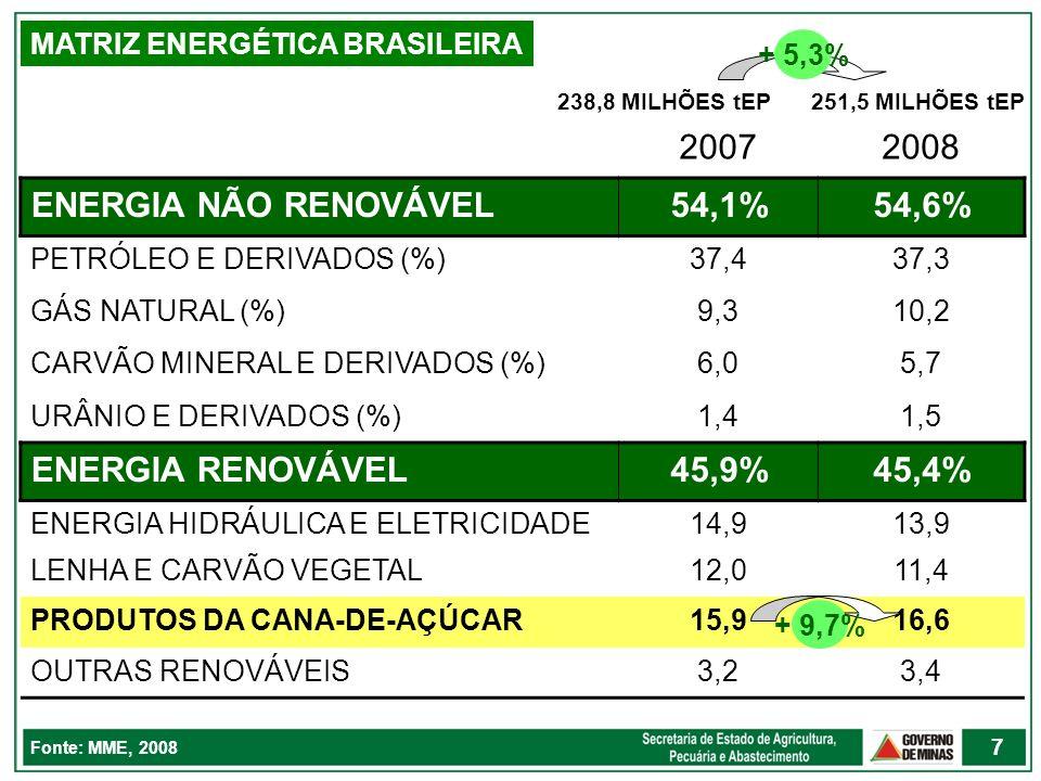 MATRIZ ENERGÉTICA BRASILEIRA 20072008 ENERGIA NÃO RENOVÁVEL54,1%54,6% PETRÓLEO E DERIVADOS (%)37,437,3 GÁS NATURAL (%)9,310,2 CARVÃO MINERAL E DERIVAD
